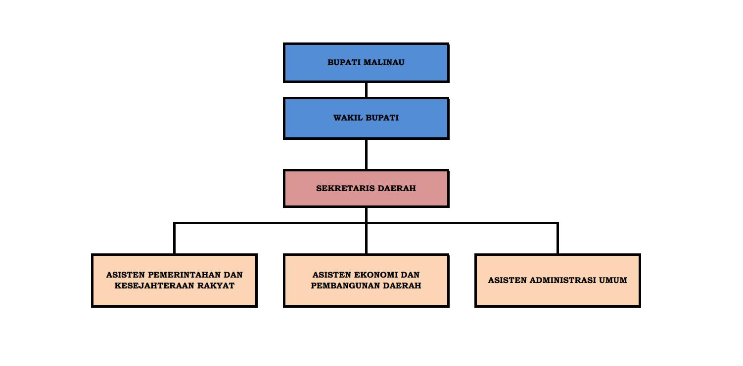 struktur-organisasi-sekretariat-daerah